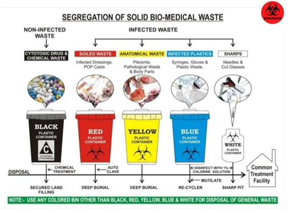 How to Get Bio-Medical Waste Registration in Delhi NCR